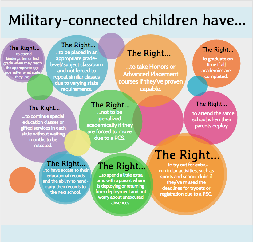 Military-Children-Rights-Graphic